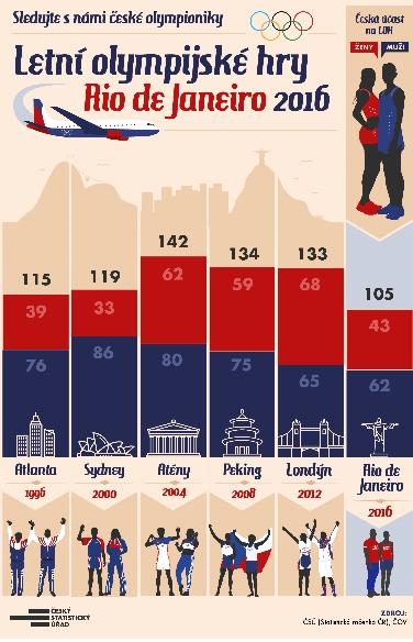 Statistika olympijské hry