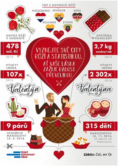 Valentýn statistika