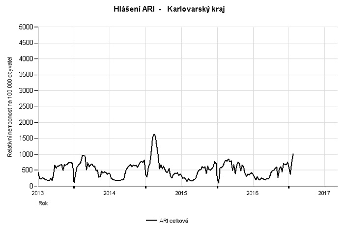 a epidemie graf 2