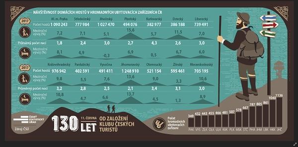 Klub Českých turistů infografika WEB