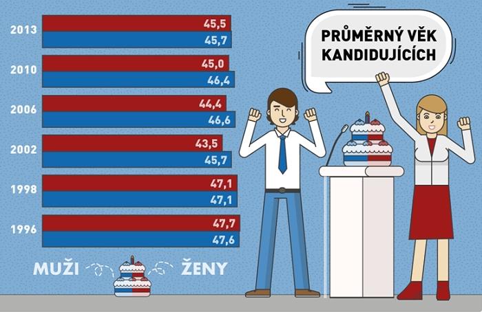 volby statistika 1