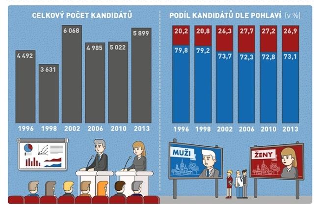 volby statistika